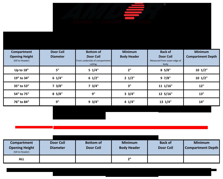 Door Coil Chart - AMDOR